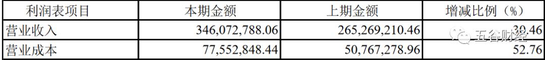 """《【万和城注册平台】酒鬼酒二季度收入增长,但利润增速显著回落,成本""""奇迹""""下滑!》"""