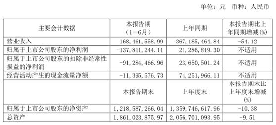 《【万和城注册平台】ST威龙索赔条件最新确定,谢保平律师提示603779最新索赔条件》