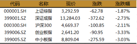 《【万和城注册平台】创业板指跌3.33%,沪指失守3300点,两因素导致此轮回调》