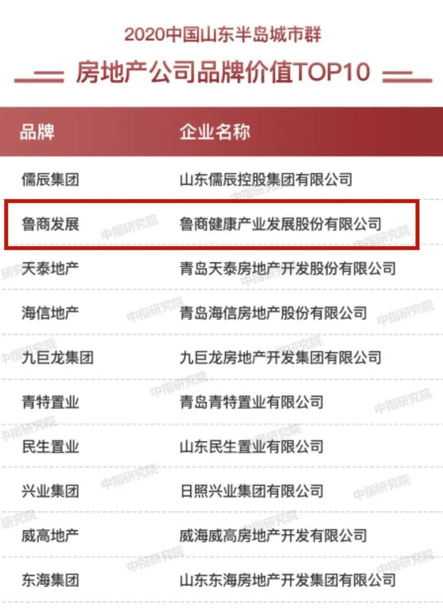 《【万和城注册平台】鲁商发展上榜2020中国房地产综合开发专业领先品牌价值TOP10》