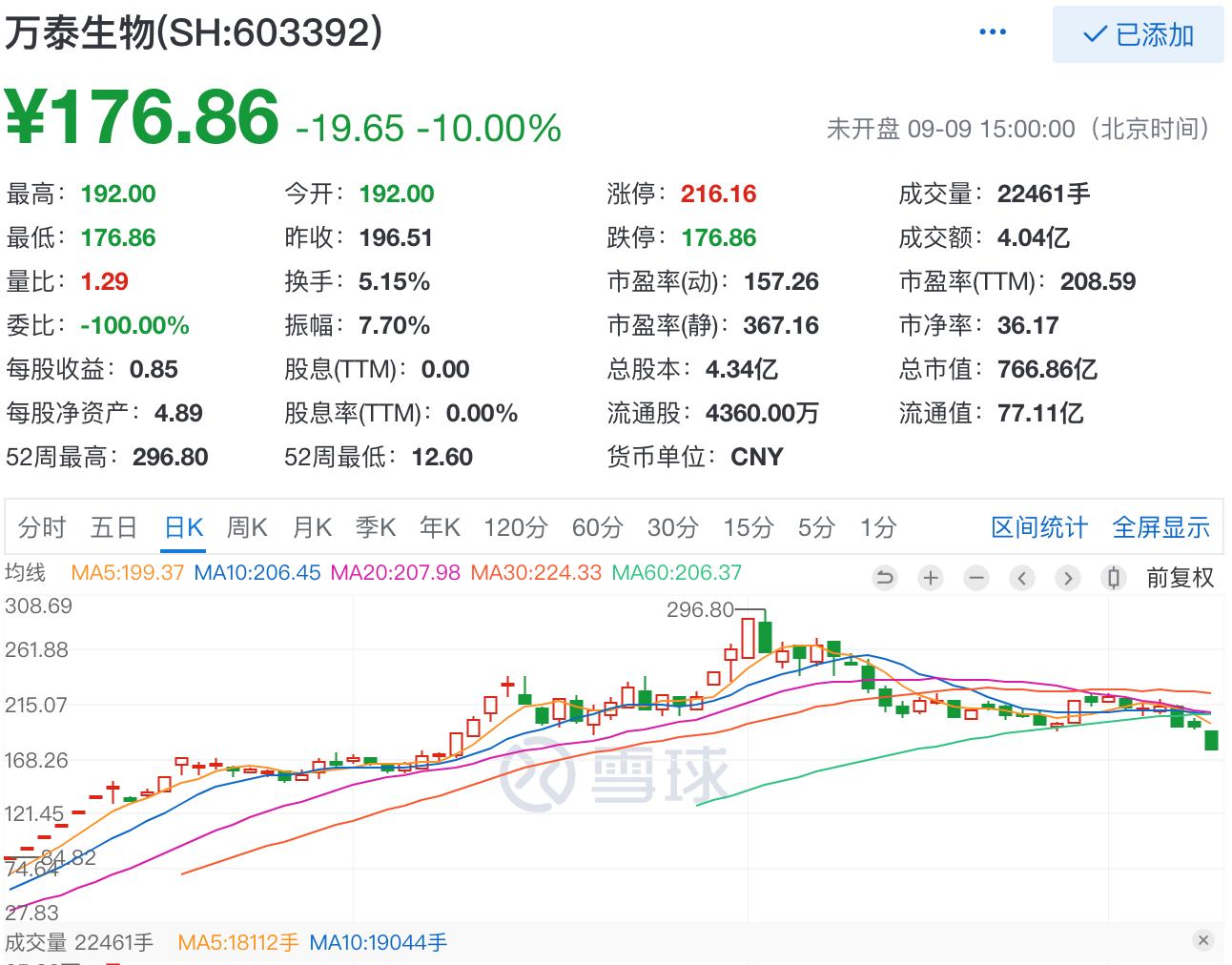《【万和城平台官网】万泰生物3个交易日跌17%:市值蒸发160亿,钟睒睒为实控人》