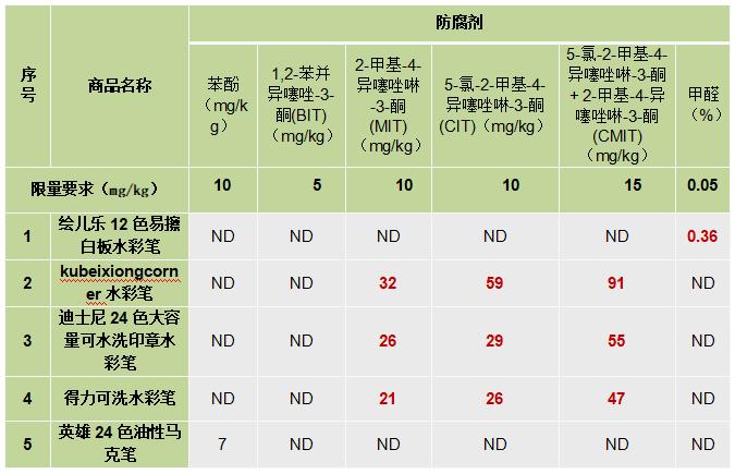 深圳消保委:得力等4款水彩笔样品防腐剂超标 或致皮肤过敏