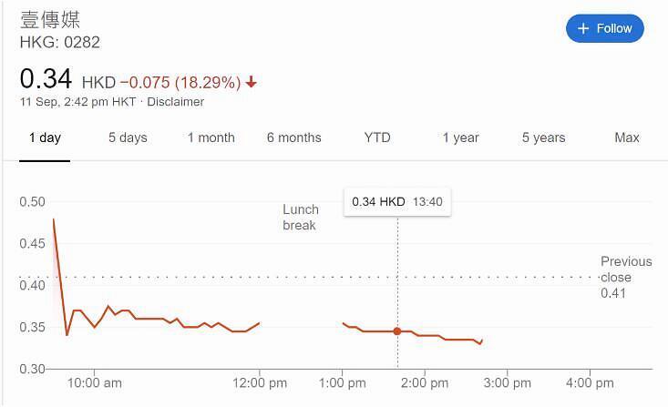 《【万和城公司】壹传媒股价再异动曾挫两成 低见0.335元》