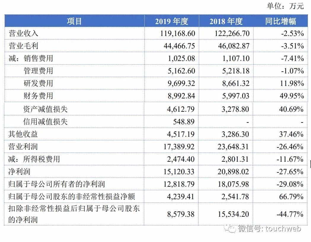 《【万和城平台网】立昂微上交所上市:市值28亿 上半年利润下降16.7%》
