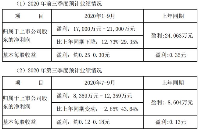 《【万和城代理平台】电子板块盈利能力提升 航锦科技前三季度净利润超1.7亿元》