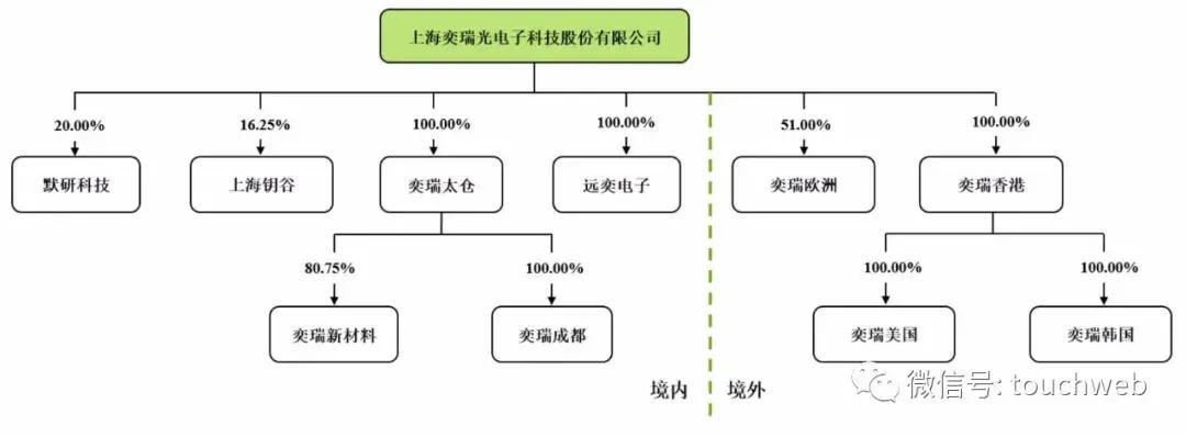 《【万和城平台官网】奕瑞科技科创板上市:市值116亿 红杉与北极光为股东》