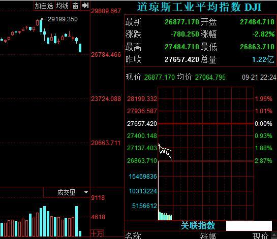 《【万和城注册平台】欧美股市今晚又崩了!A股咋走?》