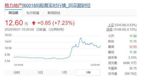 """《【万和城平台官网】上半年,格力地产踩""""三道红线""""!却成A股地产涨幅第一》"""