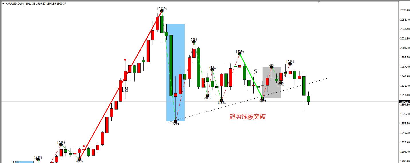 《【超越平台注册网址】ATFX:美元指数低位暴涨,欧元及黄金受到压制》