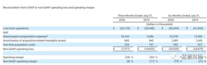 《【万和城代理平台】企业协作管理云平台Smartsheet股价回调,现在是买入的好时机》
