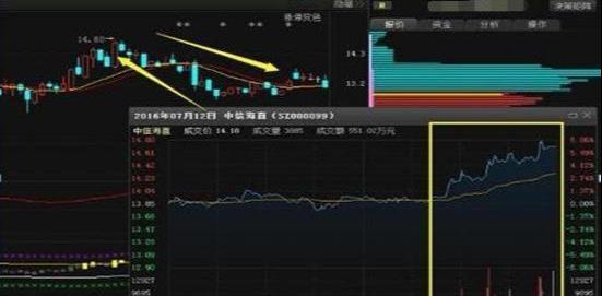 《【万和城公司】中国股市,尾盘拉升是陷阱还是机会?终于有人说透彻,太精辟了!》