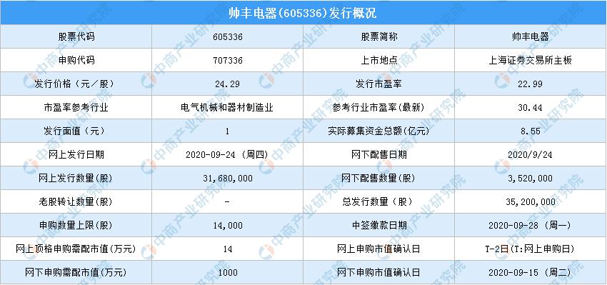 《【万和城品牌】新股中签号查询:帅丰电器(605336)新股中签号一览》