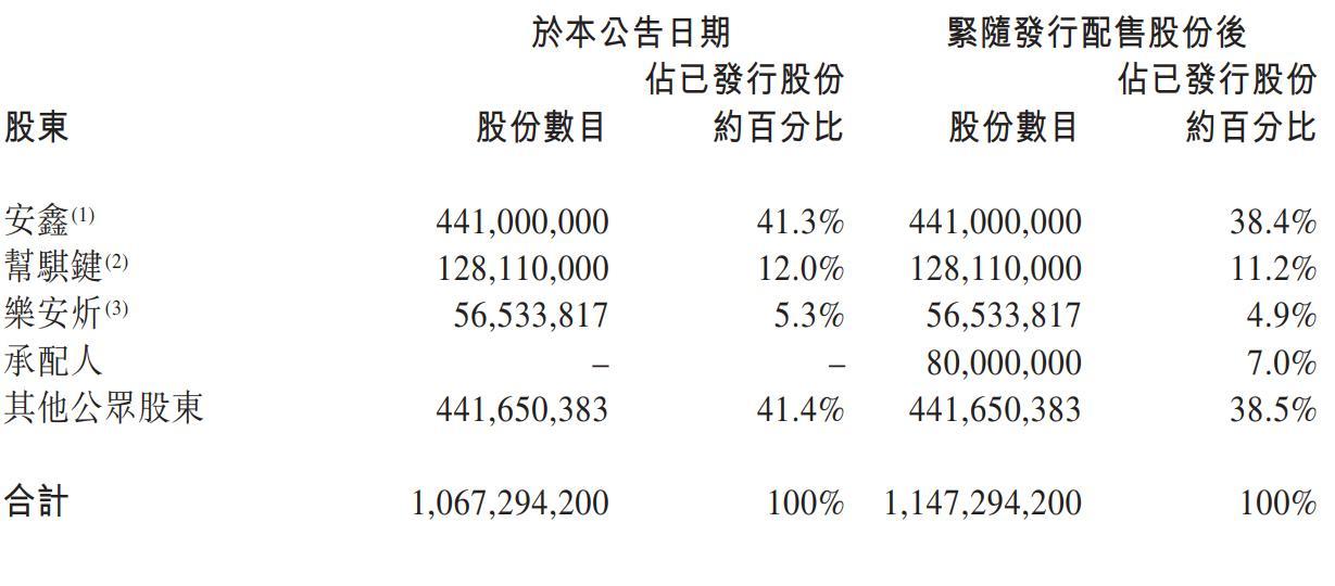 《【万和城在线平台】平安好医生配售8000万股新股 募资78亿港元》