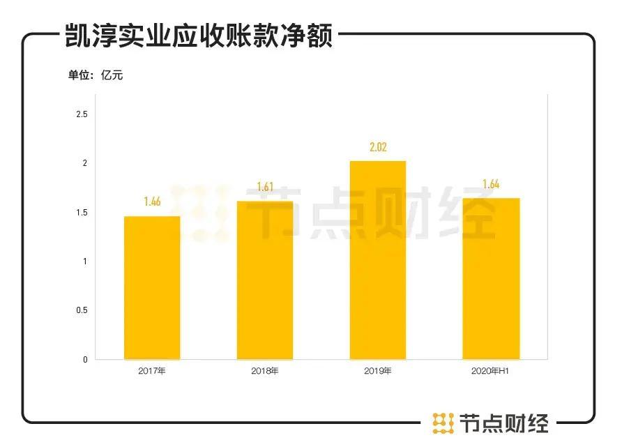 《【万和城平台网】凯淳实业IPO:毛利率持续下滑,研发占比不足1%》