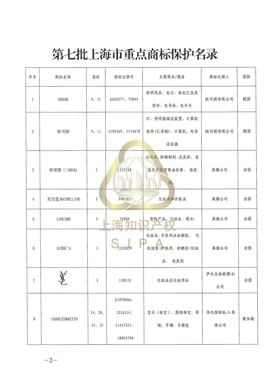 兰蔻、YSL、美宝莲……这些商标入选上海重点商标保护名录