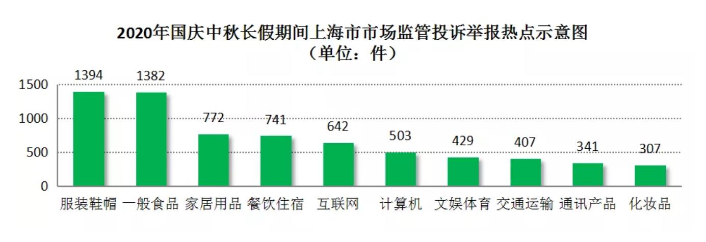 十一长假上海地区家居用品投诉数量近800件