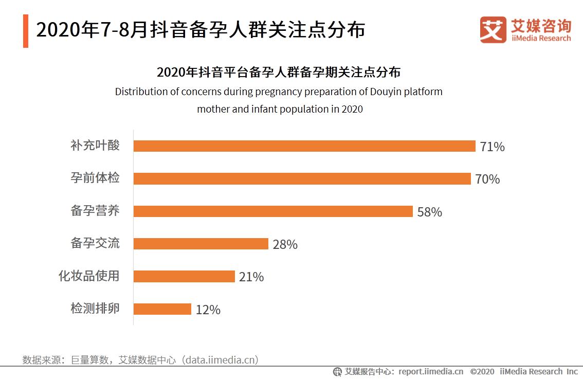 """母婴行业数据分析:2020年抖音平台71%备孕人群孕期关注""""补充叶酸"""""""