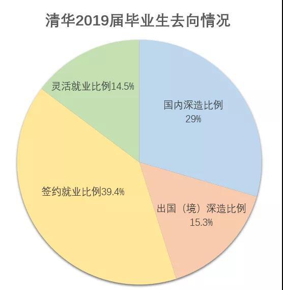 清华毕业生出国比例逐年下降 民企央企就业吸引力超过出国留学