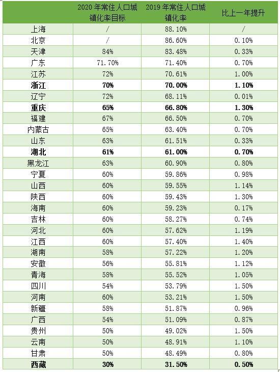 31省份十三五城镇化进度盘点:浙江、重庆、湖北等地提前达成目标