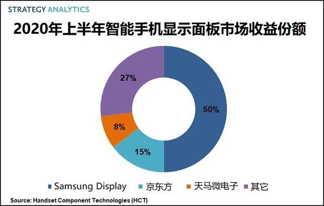2020年上半年智能手机显示面板市场,三星已占半壁江山