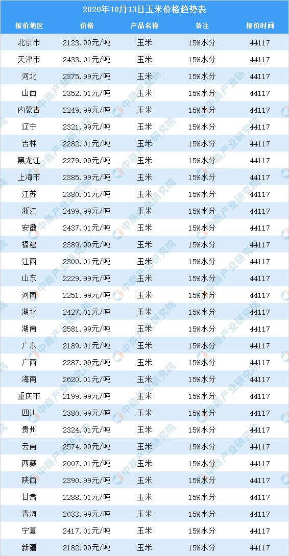《【无极2测速登录】2020年10月13日全国各地最新玉米价格行情走势分析》