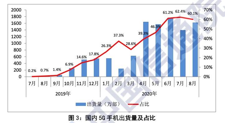 中國信通院:國內市場5G手機出貨量占比連續四個月達60%