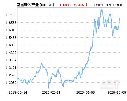 富国新兴工业股净值上涨2.78% 敬请关注