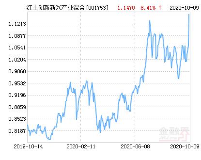 天堂乐fun88官网-红土创新新兴产业困惑基金最新净值上涨2.62%