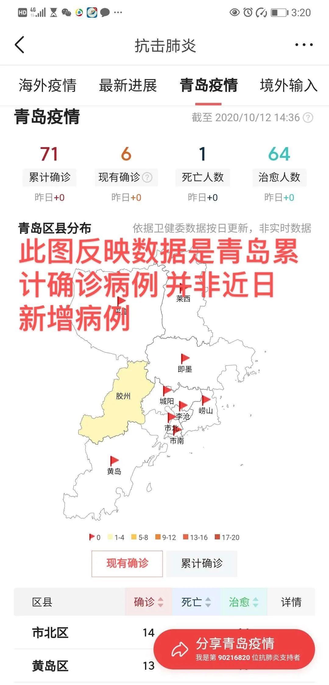 """网传""""青岛市确诊71例""""?辟谣:为累积数据,非近日新增!"""