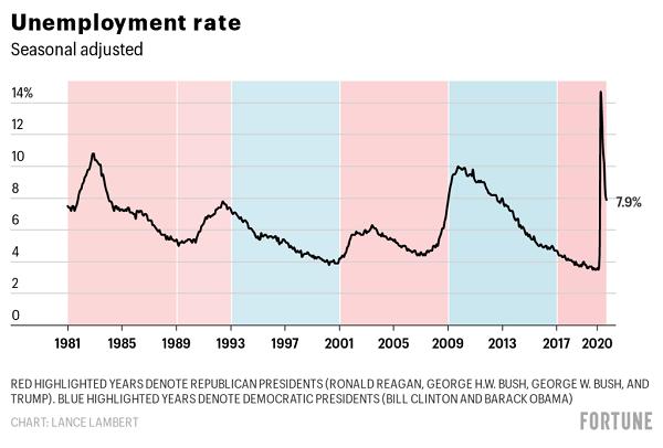 美国赋闲率 图片来源:美国《财富》杂志