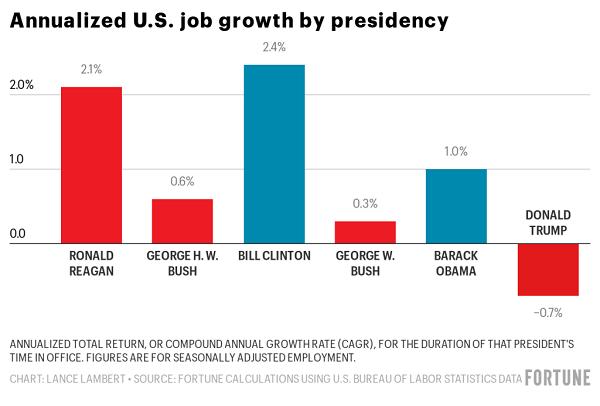 分歧总统任内美国就业岗位年化添长率 图片来源:美国《财富》杂志