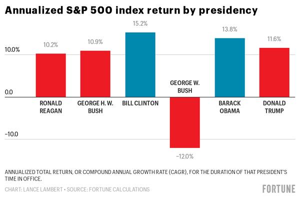 分歧总统任内标普500指数年化添长率 图片来源:美国《财富》杂志
