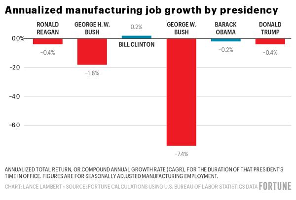 分歧总统任内制造业就业岗位年化添长率 图片来源:美国《财富》杂志