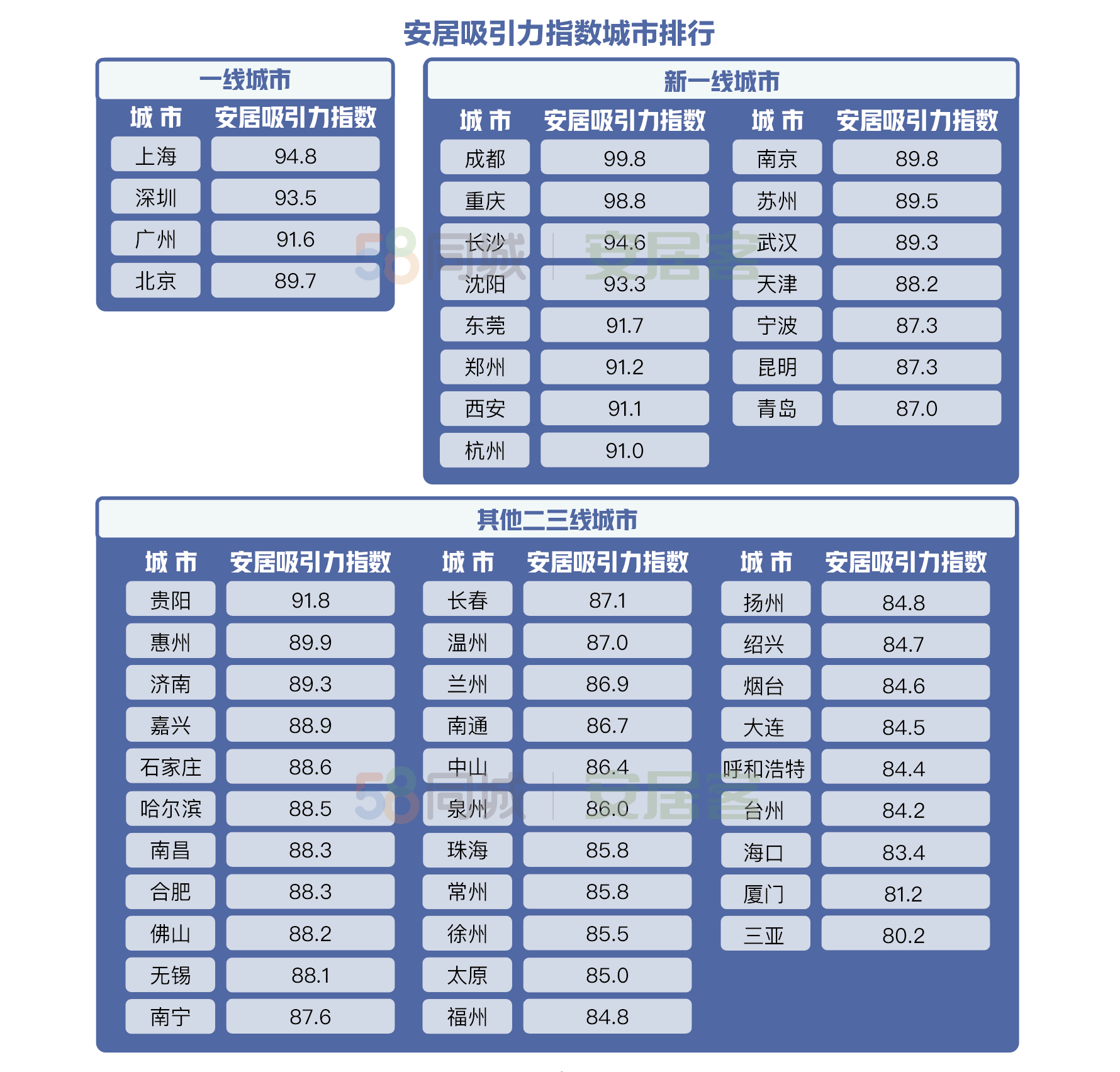 城市安居吸引力谁最强?成都、重庆、上海排前三
