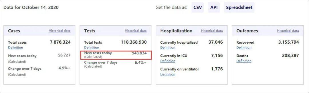 美国新冠疫情追踪网站 Covid Tracking Project数据显示:10月14日美国新冠检测约95万份