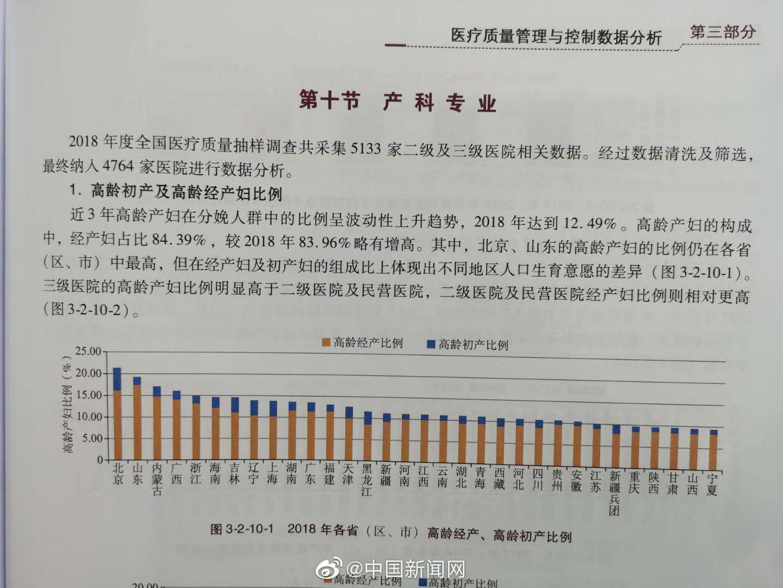 报告:山东高龄经产妇全国占比最高