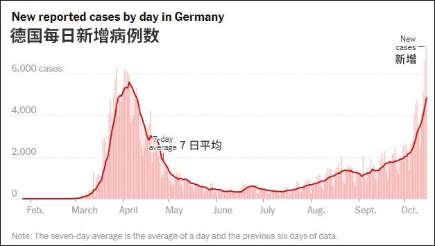 德国每日新添病例数弯线图 图自《纽约时报》