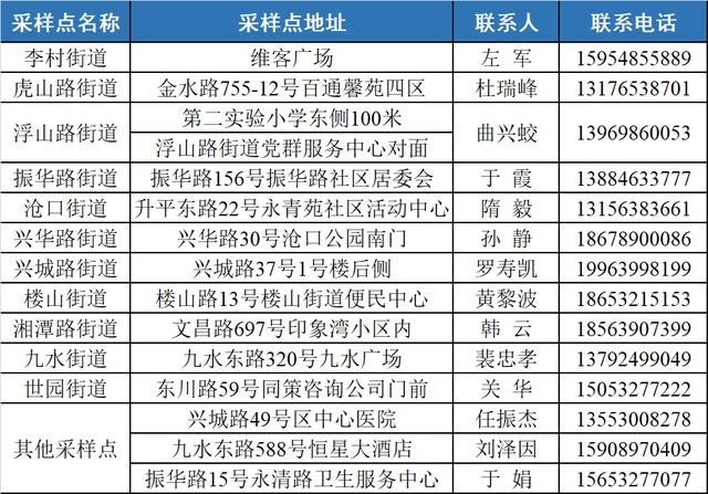 重要提醒!青岛这些区市已发通知,免费核酸检测延长至18日