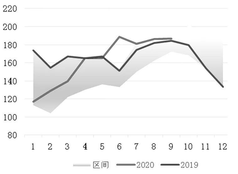 图为马来西亚棕榈油产量分年对比