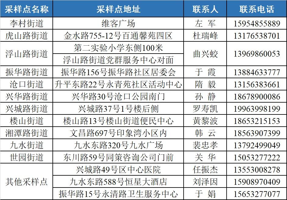 重要提醒!青岛李沧、莱西已发通知 免费核酸检测延长至18日