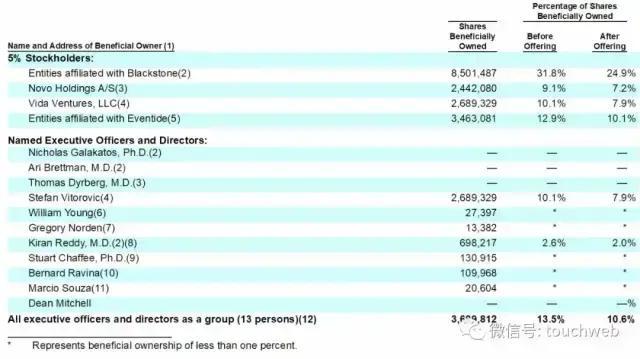 《【万和城注册平台】医药企业Praxis美国上市:涨46% 市值10亿美元》