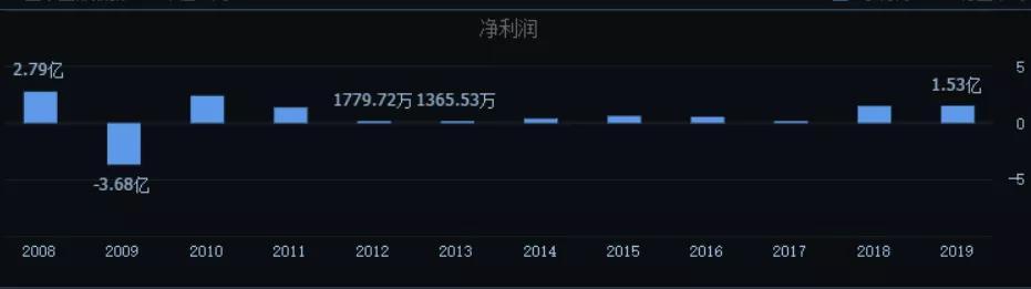 """《【万和城公司】跨界农兽药!""""医药界长子""""9亿重组获批,6亿买商标藏争议》"""