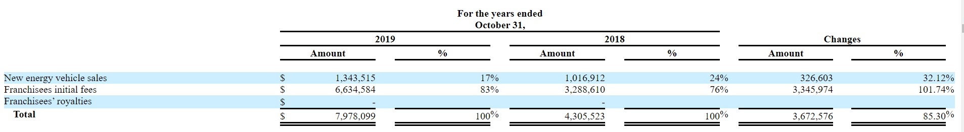 《【万和城平台网】美股新股前瞻 九紫新能(JZXN.US)崛起背后:不靠卖车,靠加盟》