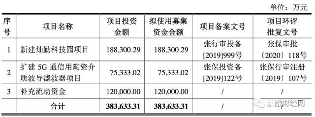 《【万和城代理平台】灿勤科技三实控人控股超95% 仅去年便分红4亿 信披涉嫌夸大其词》