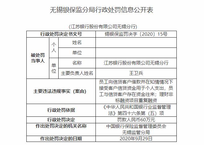 江苏银保监同日对3家银行开出罚单 江苏银行因信贷违规被罚60万元