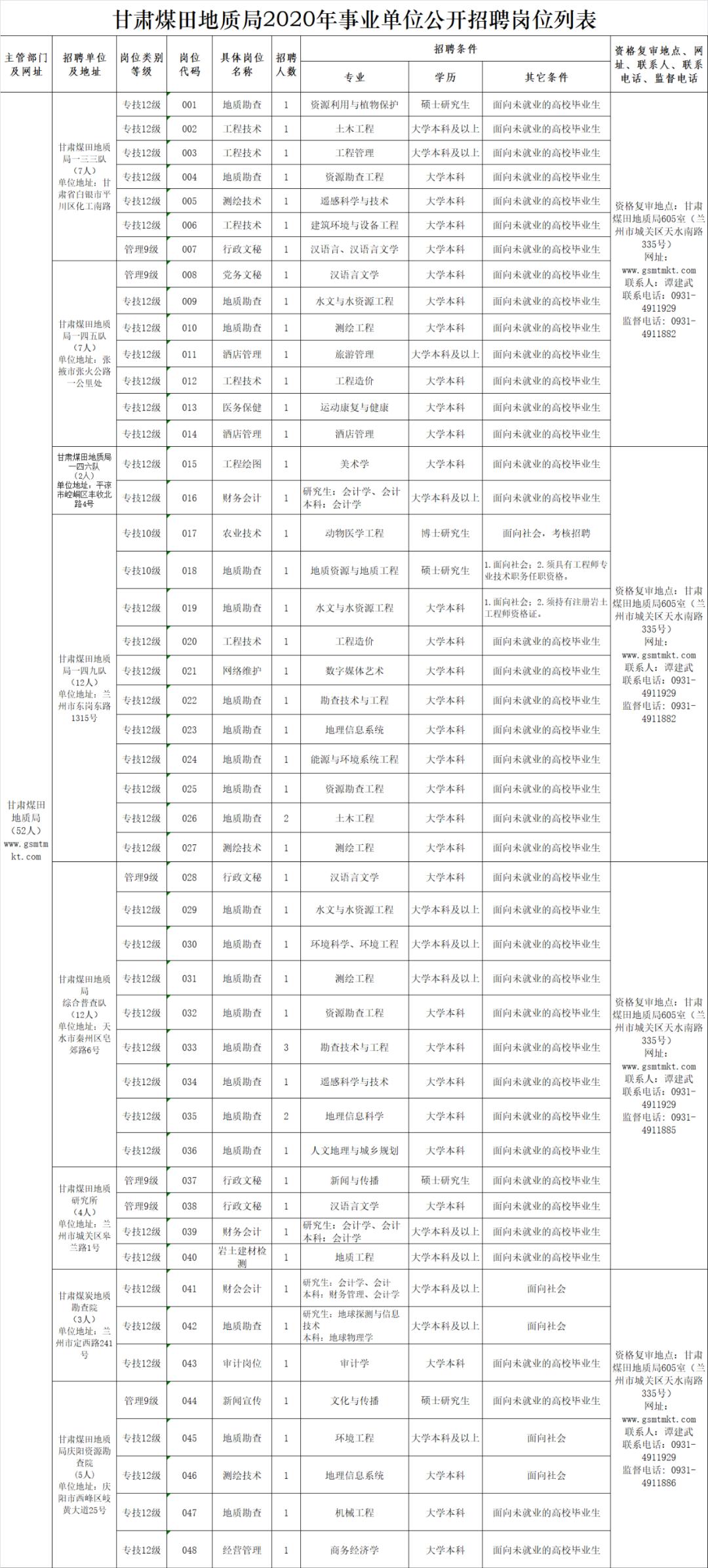52人!甘肃煤田地质局所属8个事业单位公开招聘工作人员(附职位表)