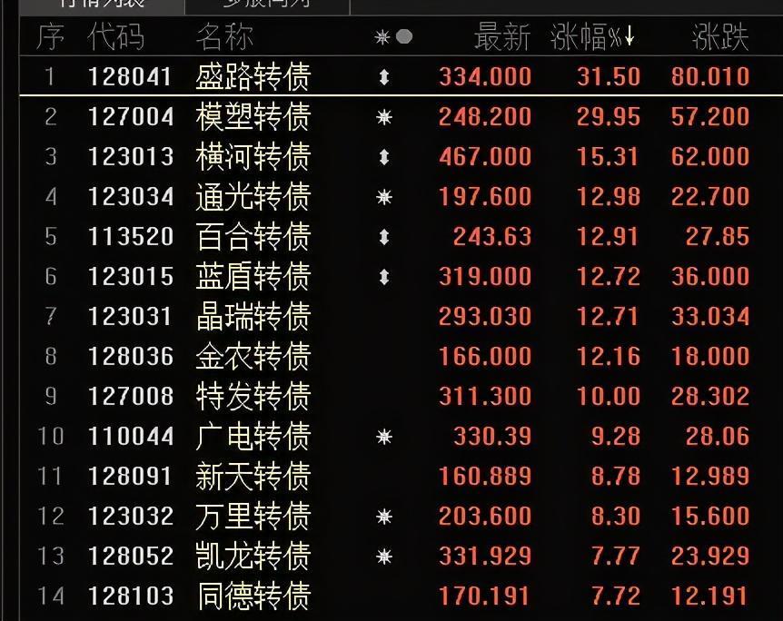 《【万和城在线平台】A股市场:八大游资再次进军创业板,下一只20cm股是谁?》