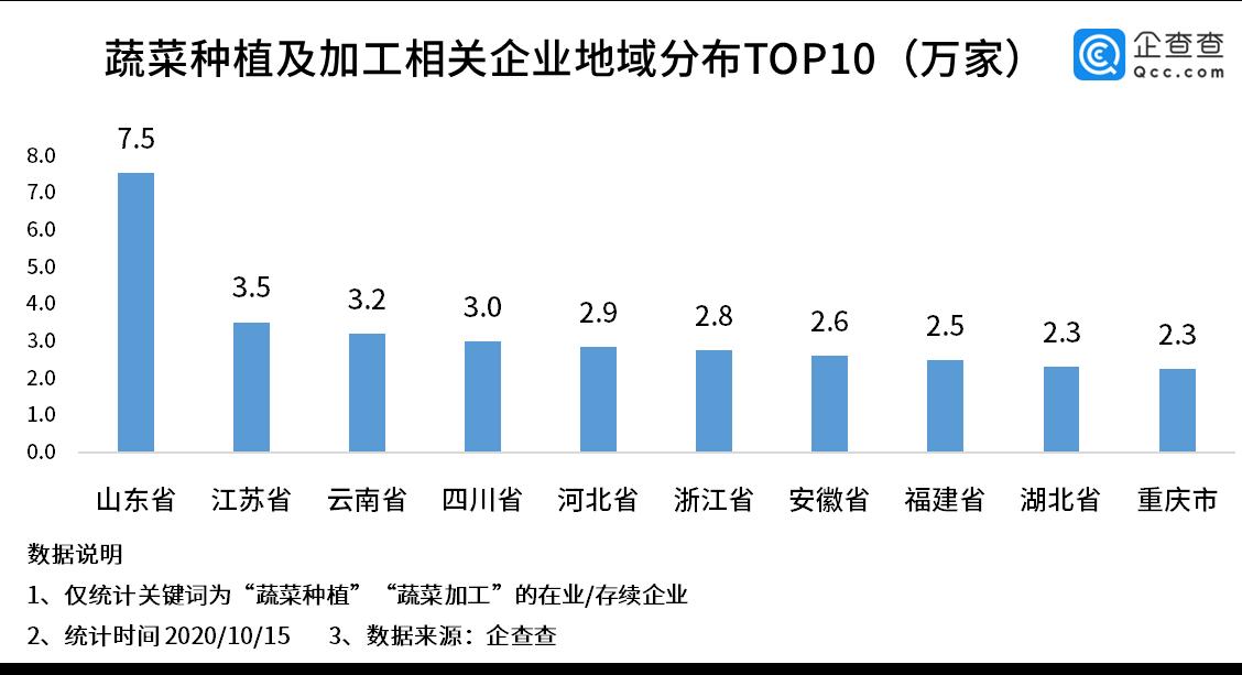"""韩国再遇""""泡菜危机"""",我国蔬菜种植相关企业前三季度增129%"""