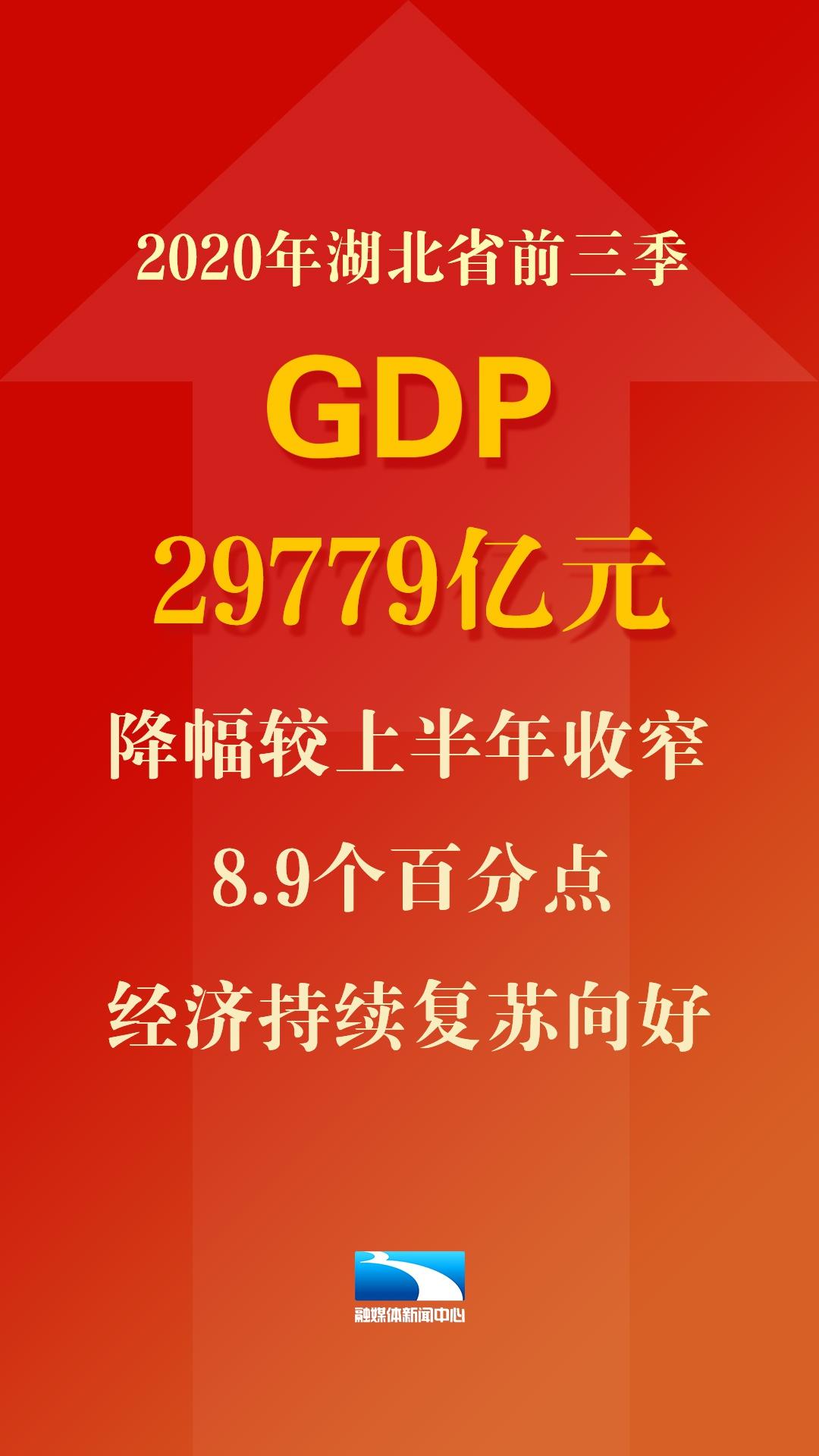 湖北第二季度gdp2020_2020年前三季度全国各省市GDP排行榜(完整版):安徽挤进前十西...