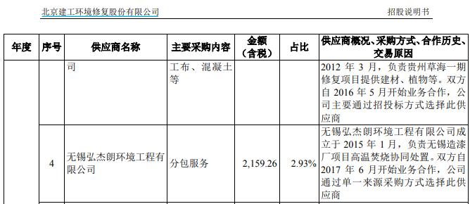 """《【万和城平台官网】建工修复IPO遭监管问询,分包业务中潜藏了多少""""白手套""""?》"""
